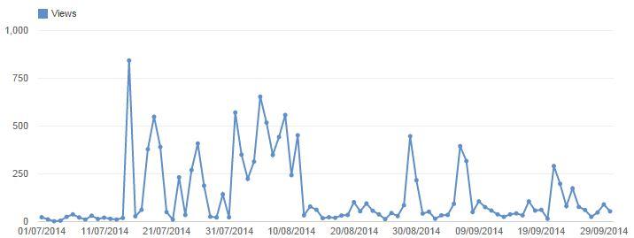 youtube traffic september 2014  hurrythefoodup.com