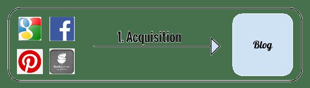 acquisition-food-blog-image