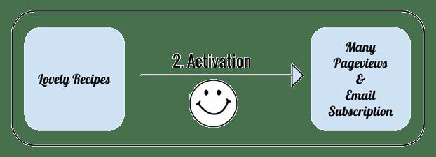 activation-food-blog-image