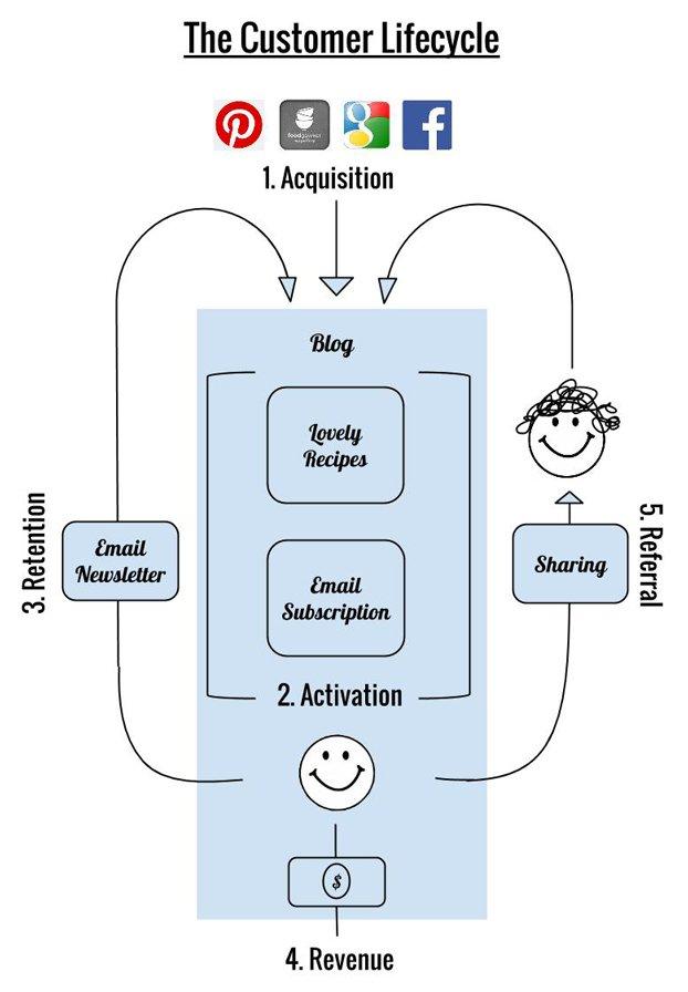 Customer Life Cycle - Metrics for Pirates for Food Bloggers | hurrythefoodup.com