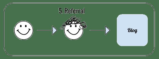referral-food-blog-image