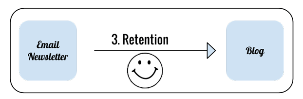 retention-food-blog-image