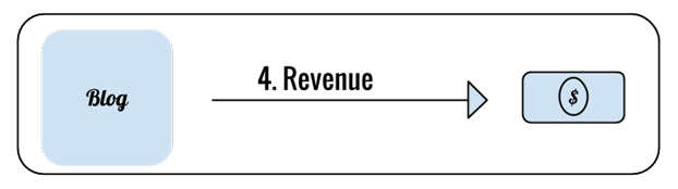 revenue-food-blog-image
