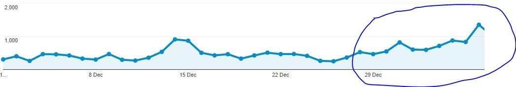 Income And Traffic Report December 2014   hurrythefoodup.com