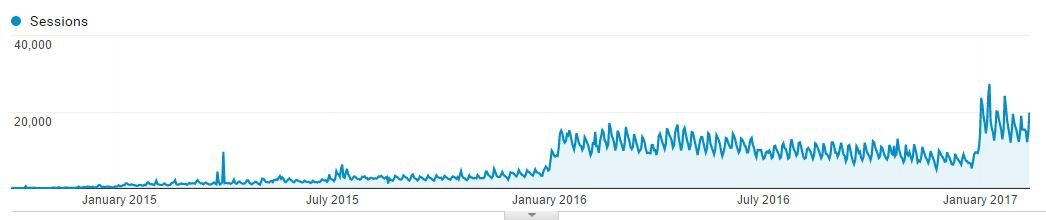 google traffic until january 2017