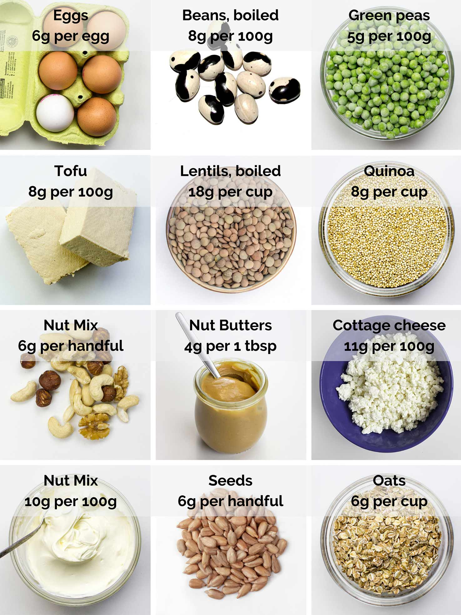 Vegetarian sources of Protein: egges, beans, green peas, tofu, lentils, quinoa, nuts, seeds, oats, cottage cheese| hurrythefoodup.com